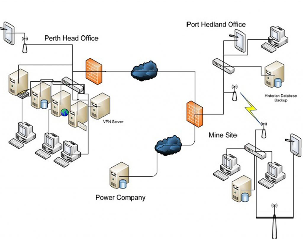 network and security - Complete Network Diagram